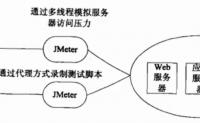 jmeter压测网站、数据库、接口及分布式压测