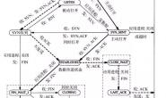 TCP协议的11种状态变迁