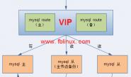 mysql router高可用(官方工具)