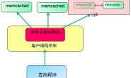 memcached复制+keepalived高可用架构