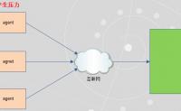 jmeter分布式压测和监控实践