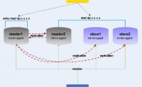 mysql复制高可用方案总结
