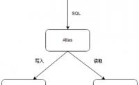 MySql DAL中间件总结