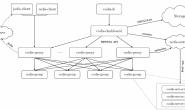 codis 介绍和集群搭建
